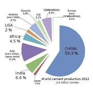 Word Cement production 2012